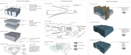 Architecture Design Process the process of architecture | build blog