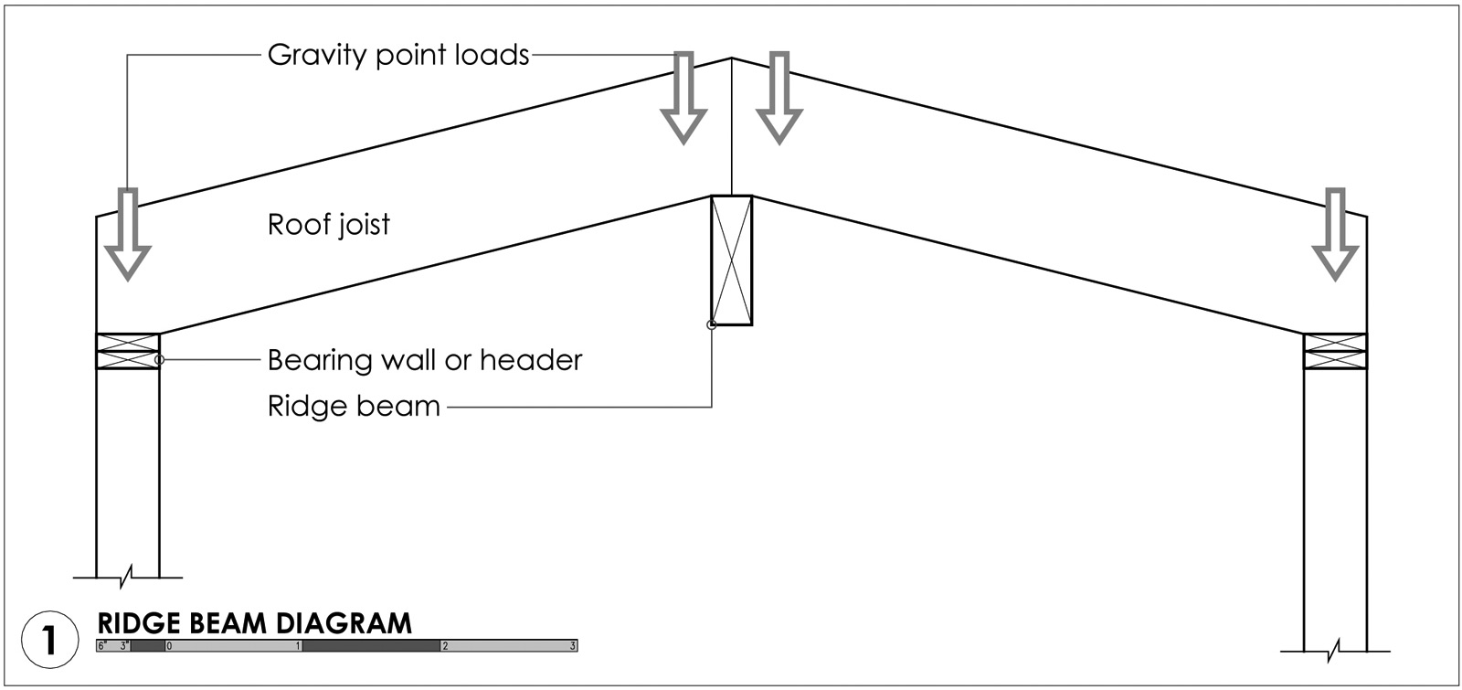 Ridge-Beam-Diagram