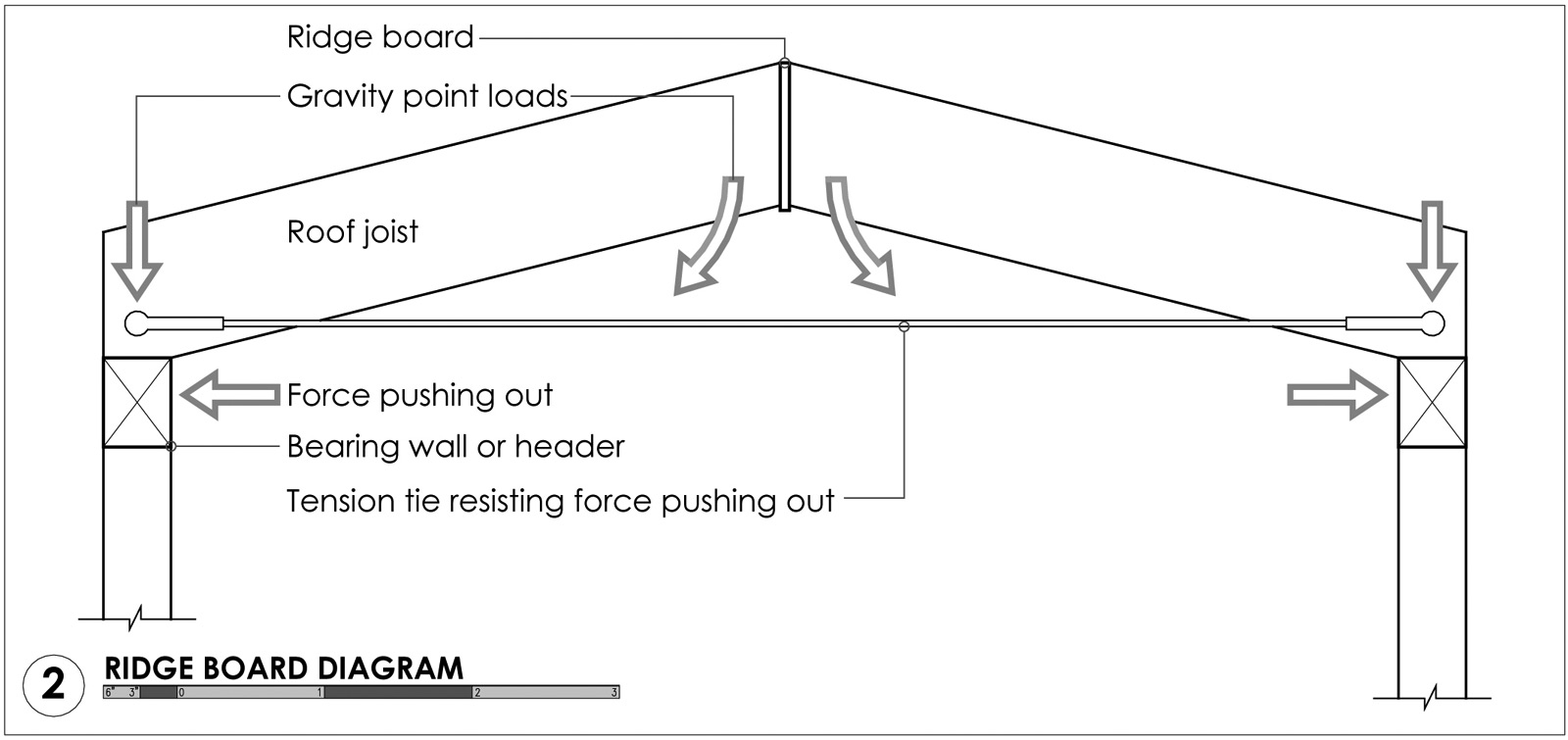 Ridge-Board-Diagram