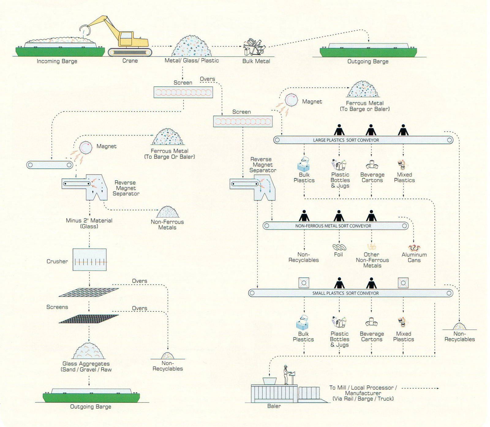 The-Works-Garbage-Processing-page-195